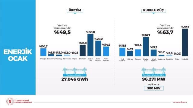 Rüzgardan elektrik üretimi tarihte ilk defa aylık bazda yüzde 10'u geçti