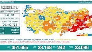 Son 24 saatte korona virüsten 242 kişi hayatını kaybetti