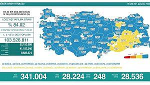 Son 24 saatte korona virüsten 248 kişi hayatını kaybetti