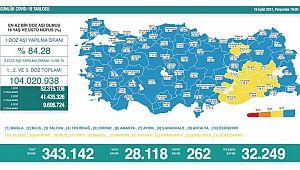 Son 24 saatte korona virüsten 262 kişi hayatını kaybetti