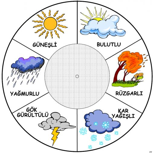 Yeni Haftada Hava durumu nasıl olacak ?