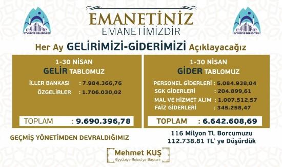 Eyyübiye Belediyesi'nin ilk ayın gelir-gider tablosu açıklandı